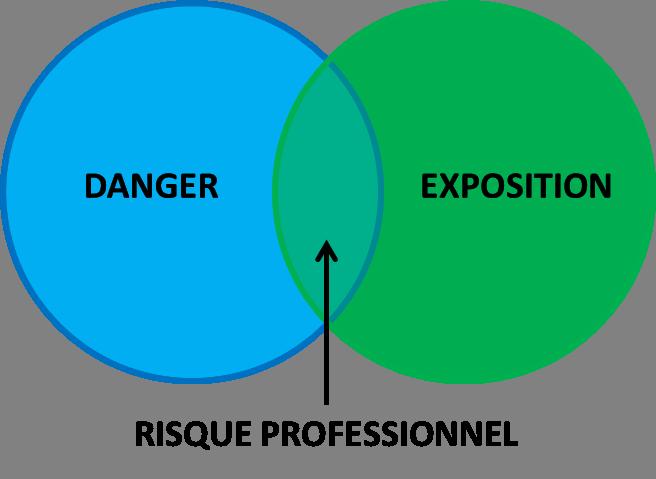DANGER + EXPOSITION = RISQUE PROFESSIONNEL